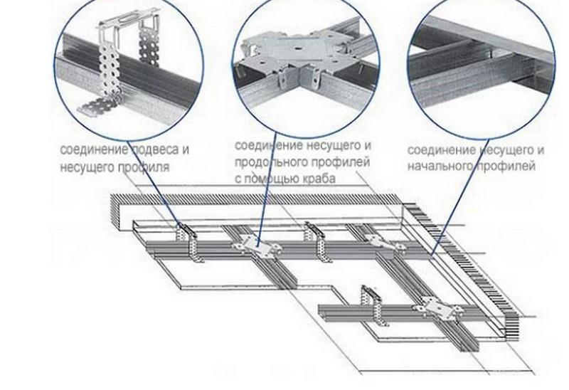 Технология монтажа гипсокартонных потолков